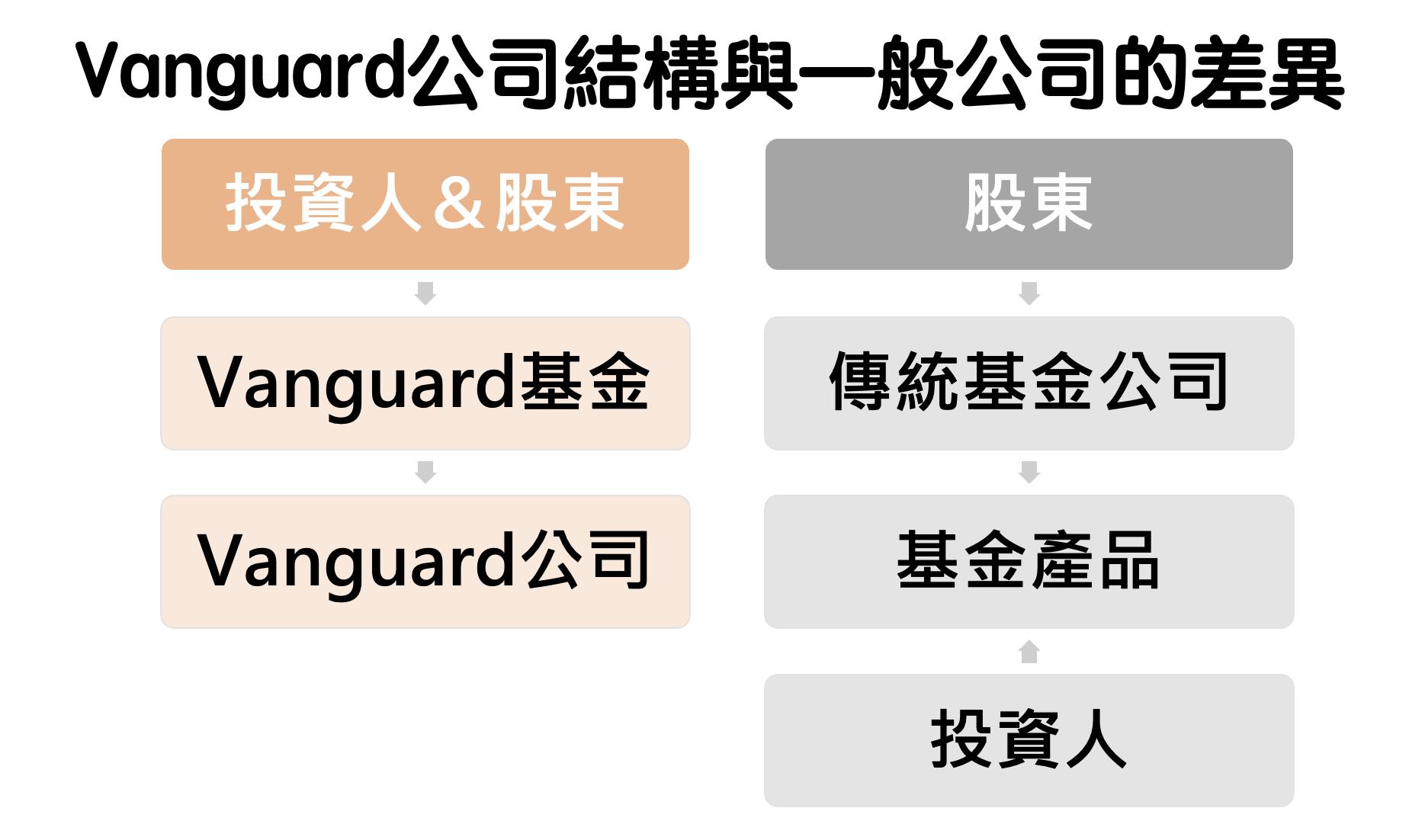 一般基金公司是由股東成立,銷售基金產品的利潤來自於管理費,獲利會分配給股東,而不是投資人; Vanguard特色在於是一個共同化公司,基金投資人就是公司股東,因此基金有獲利可以分配,代表有調降收費的空間,Vanguard就會調降收費。